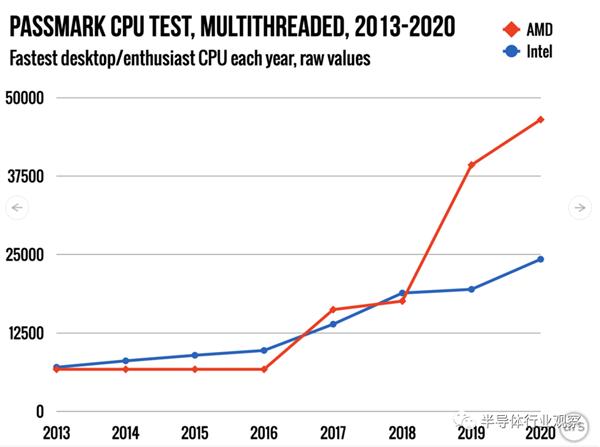 Intel与AMD的龟兔赛跑的照片 - 8