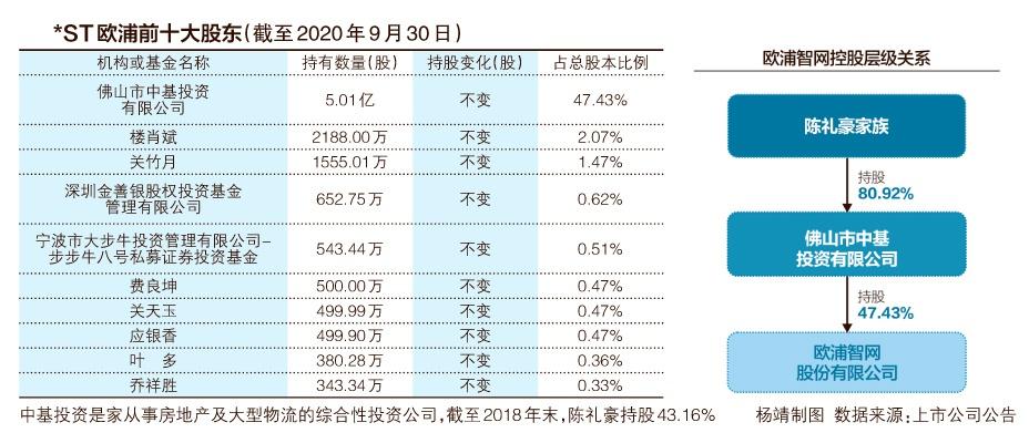 欧浦控股股东正式破产 实控人陈礼豪从钢铁大王到沦为老赖