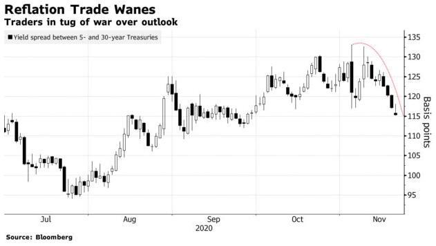 加码QE预期升温!美联储与财政部这一闹 债市已闻风而动