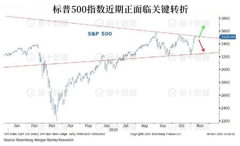 """华尔街""""神算子"""":预计美股市场将在年底前再次调整"""