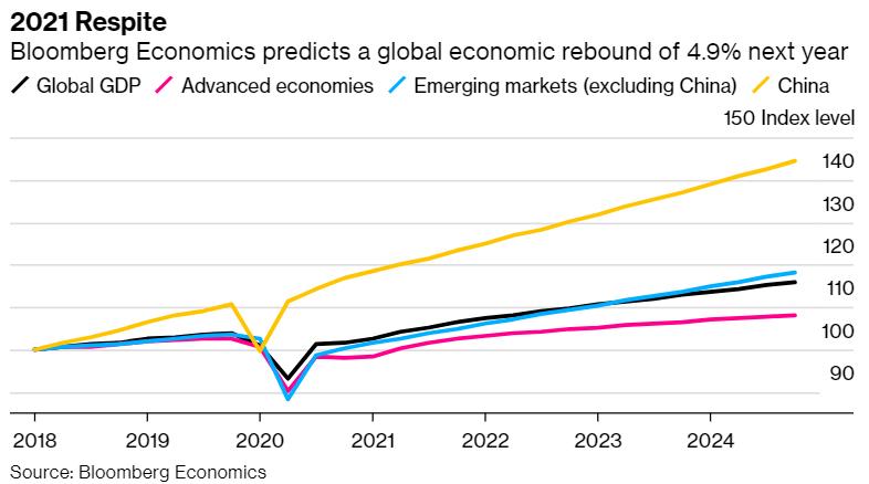 尽管新冠疫苗即将问世 但世界经济前景仍然不容乐观