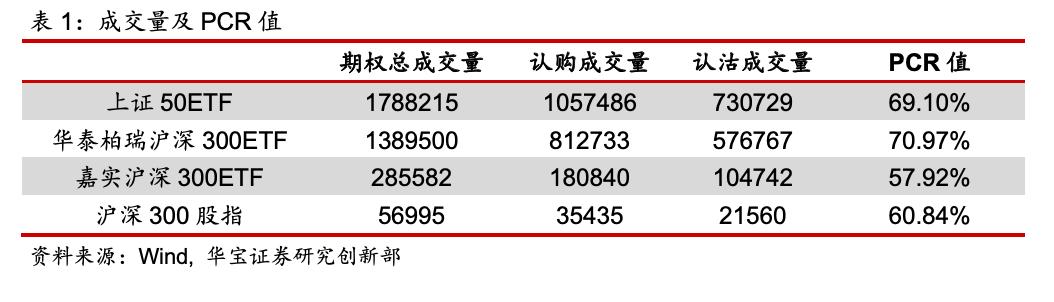 期权日报(20201124):A 股弱势整理,期权成交缩水