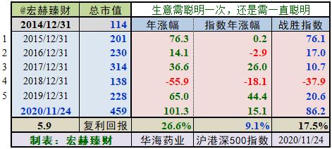 【护城河评级】华海药业(定制版)