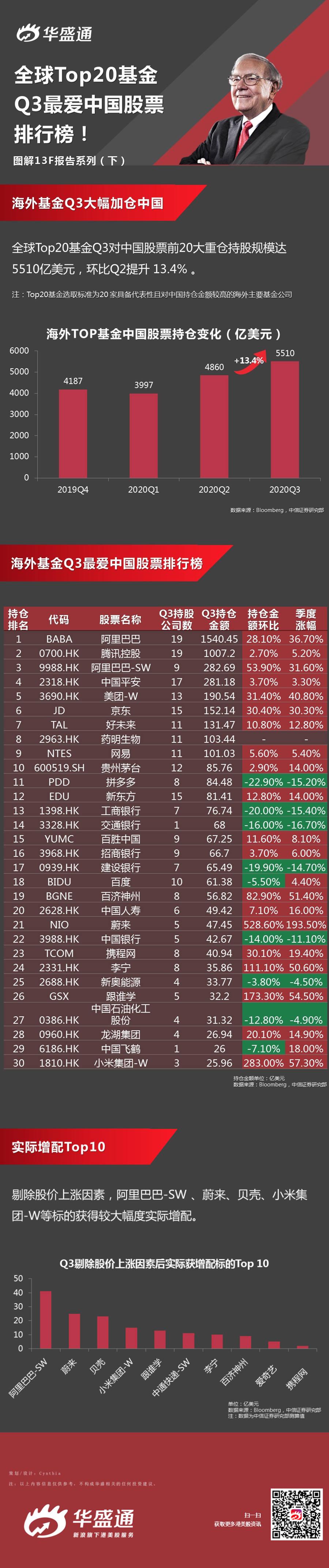 一图看懂 | 全球Top20基金Q3最爱中国股票排行榜!