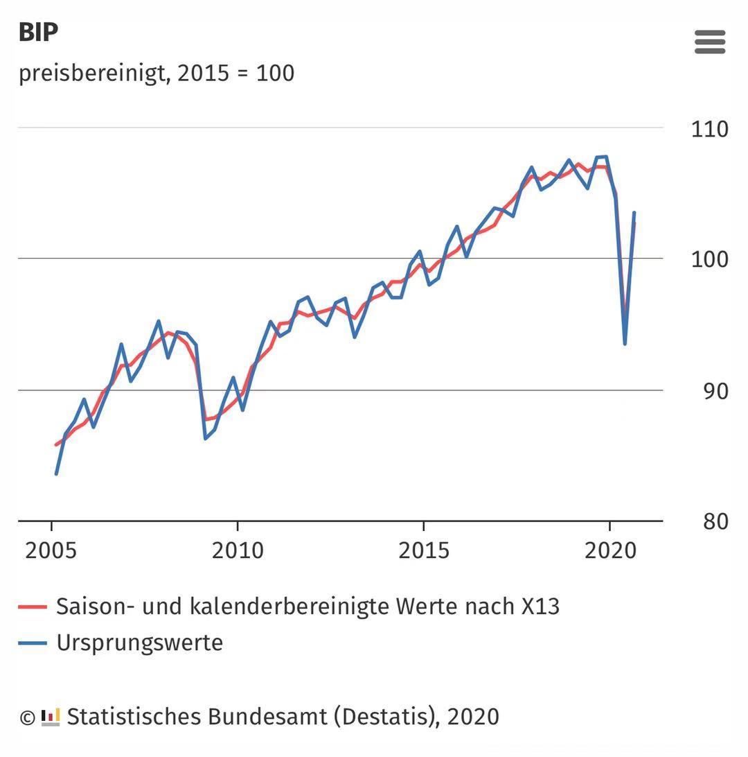 德国第三季度GDP破纪录环比增涨8.5%