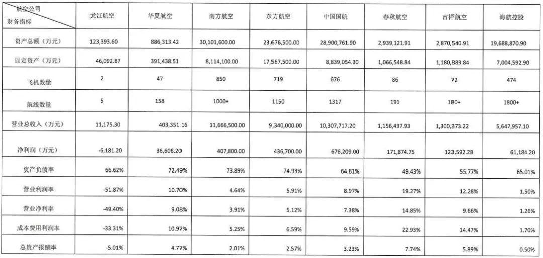 各航空公司数据对比来源:黑龙江华尔泰资产评估有限公司