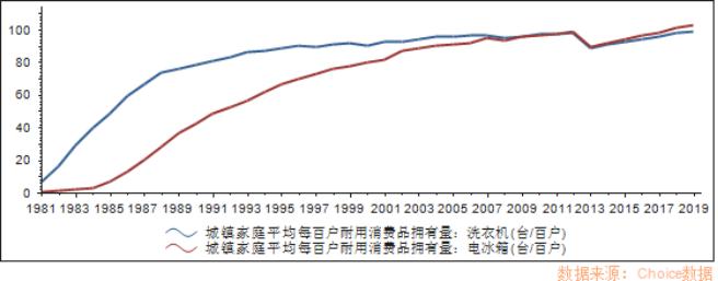 图3:2007年之后已经达峰的冰洗市场 来源 Choice数据