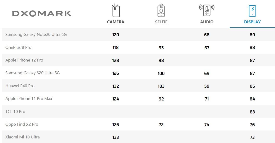 DxOMark 评测华为P40 Pro屏幕:85分小超iPhone 11 Pro Max