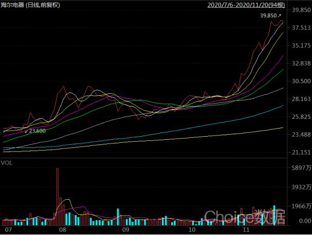 图7:海尔电器股价暴涨来源:choice