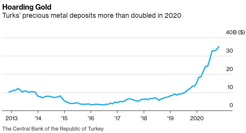 """货币危机之下民众对里拉缺乏信心 土耳其掀起黄金""""抢购潮"""""""