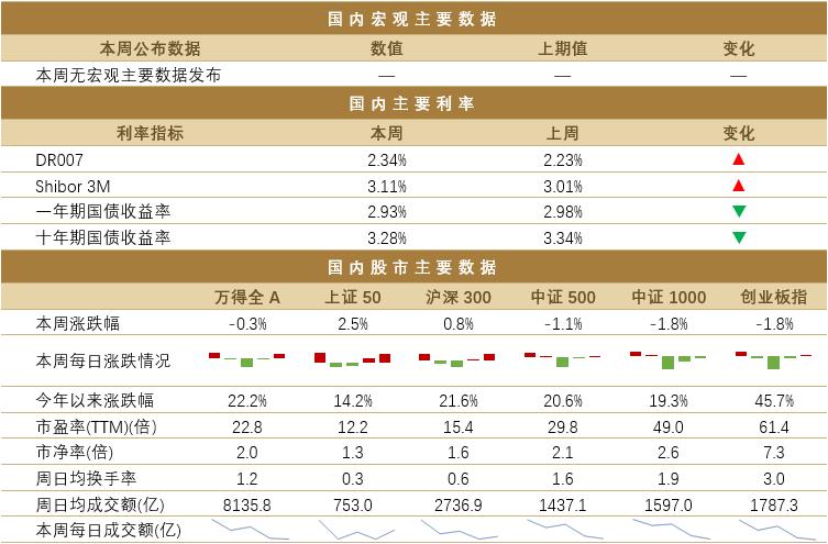 诺亚一周市场观察(11.23-11.27)