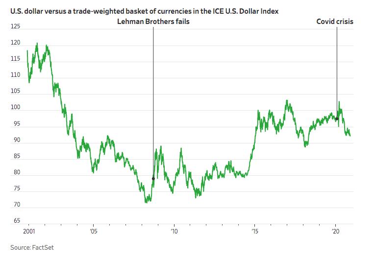 投资者一致看跌美元:问题只是下跌程度和速度