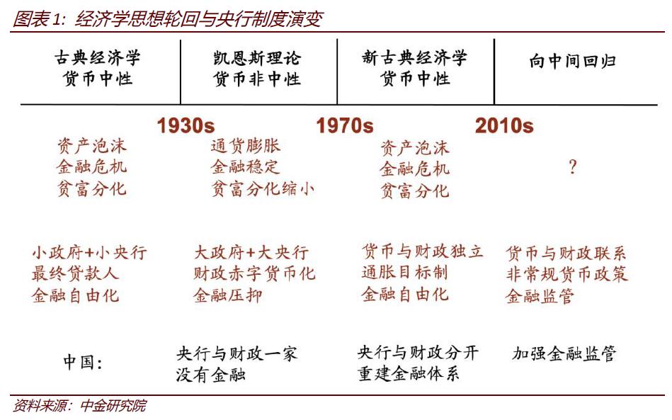 彭文生   建设现代中央银行制度的几点思考
