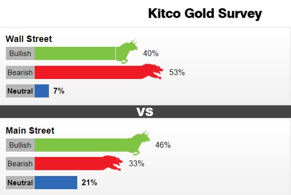 """Kitco黄金调查:""""惊魂一跳""""后金价恐进一步下挫"""