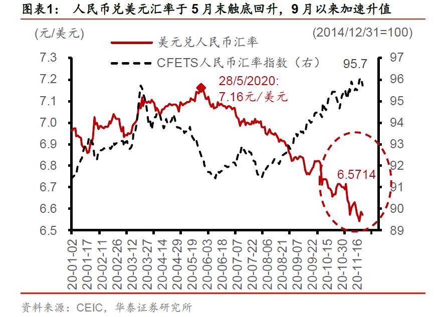 华泰周刊:人民币升值周期背后的效率逻辑