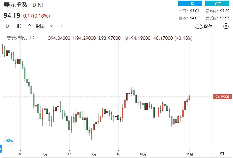 美元指数稳住94欧元恐录五周以来最低点 英镑/美元跌破1.29