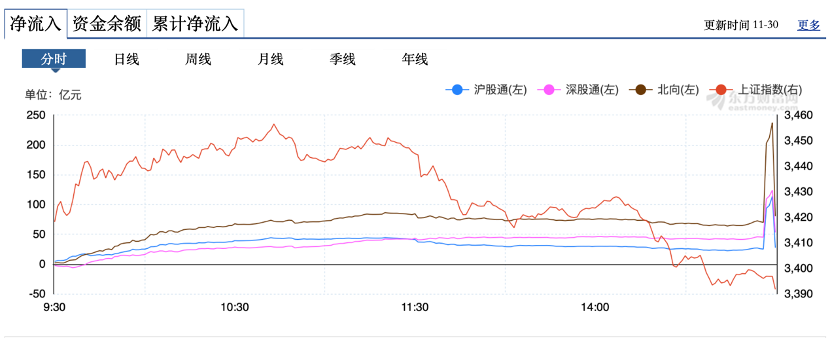 """北向资金最后一分钟狂买超200亿 MSCI指数调整生效日""""魔咒""""再现"""