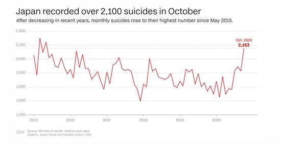 日本10月的自杀死亡人数超2100名(图源:CNN)