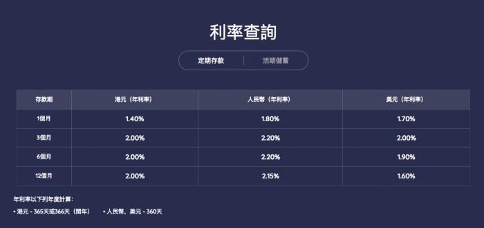 """""""年化收益率6.8% 香港首家试营业虚拟银行如何抢客?"""