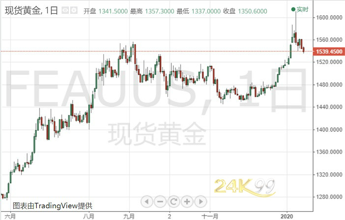 (现货黄金日线图 图表由TradingView提供)