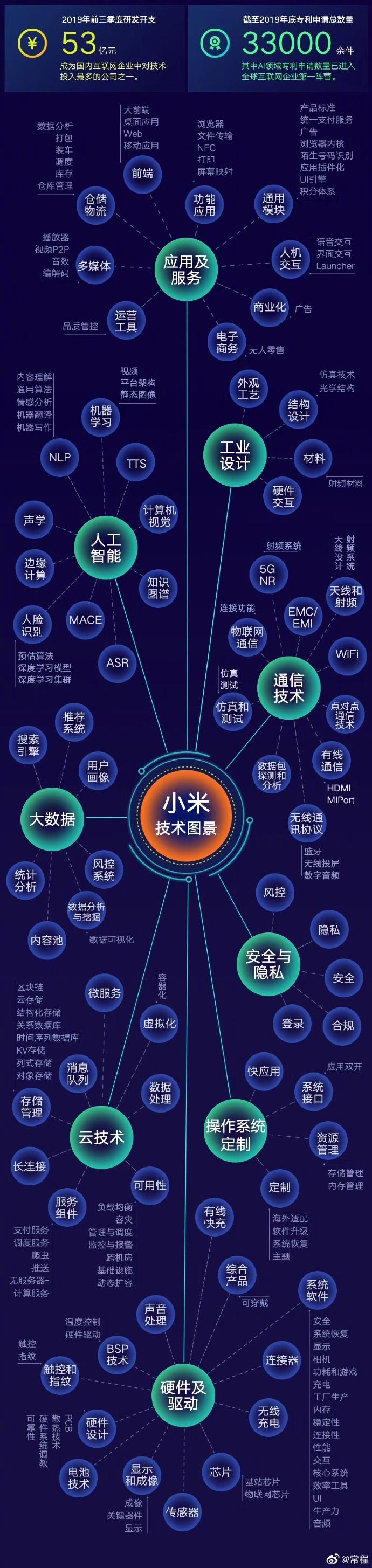 小米前三季度的技术支出达53亿元 去年申请33000件专利