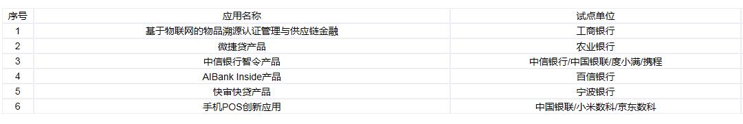 北京金融科技監管試點首批亮相,涉工行農行等11家機構圖片