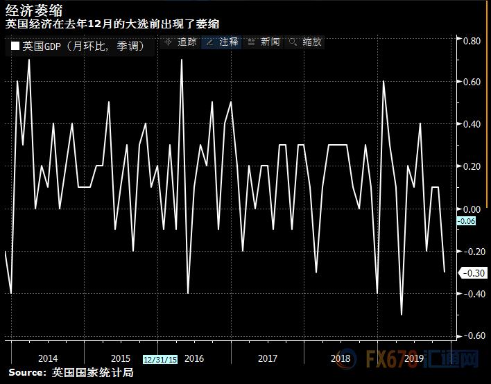 降息预期飙升!菲律宾 外汇交易合法吗英国经济萎缩意外加剧央行压力