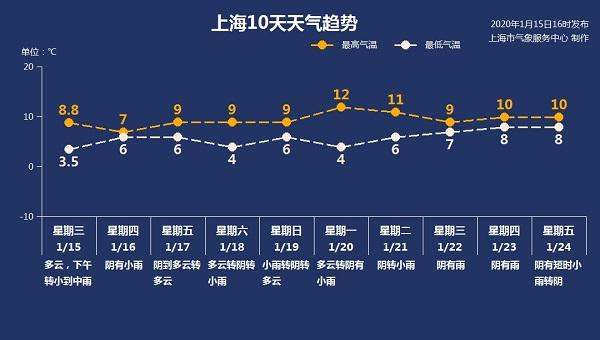 """太阳""""失踪""""到除夕?!上海今夜中雨来袭 湿冷天气""""超长待机"""""""