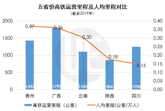 四川与部分周边省份高铁数据对比数据来源:根据公开报道整理
