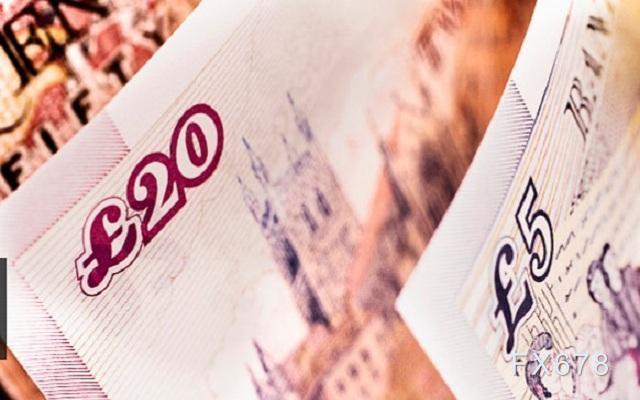 英银或最高加码2000亿英镑宽松措施 警惕英镑下破100日均线
