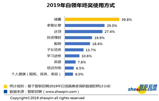 """报告显示去年三成白领拿到年终奖 服务行业最""""抠"""""""