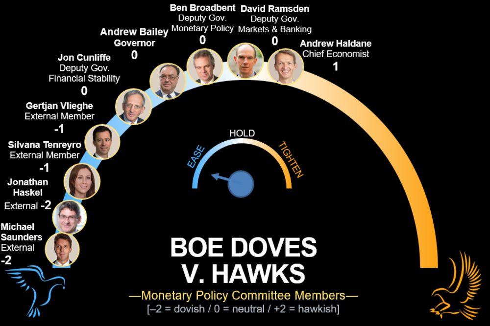 1000亿英镑QE还不够?英银决议前英媒大爆负利率猛料!