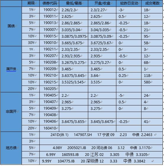 【银华基金】交易日报 2020-1-16