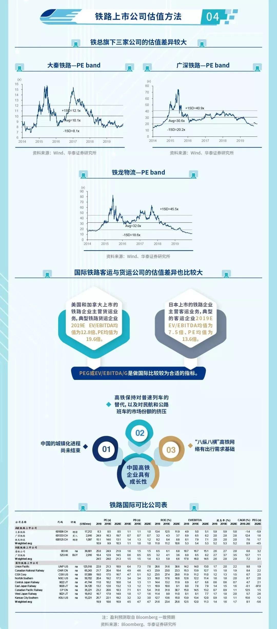 华泰证券:一图看懂京沪高铁盈利模式 三大赚钱要素
