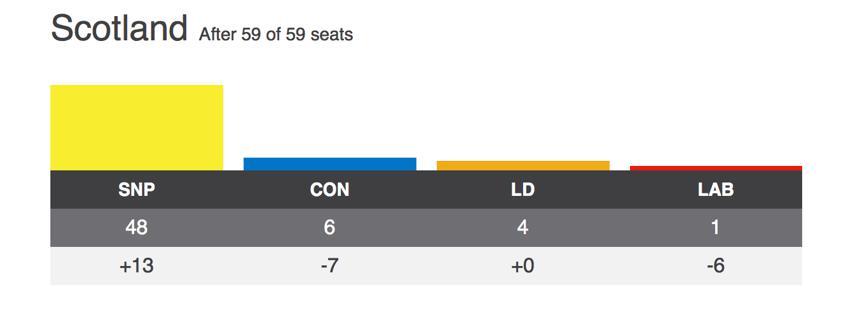 ↑苏格兰民族党(SNP)在12月英国议会大选中  获得苏格兰地区59个席位中的48席  (来源:BBC)