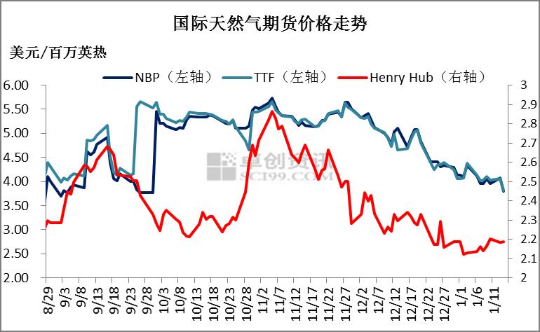 年关又逢雨雪 LNG市场涨跌互现