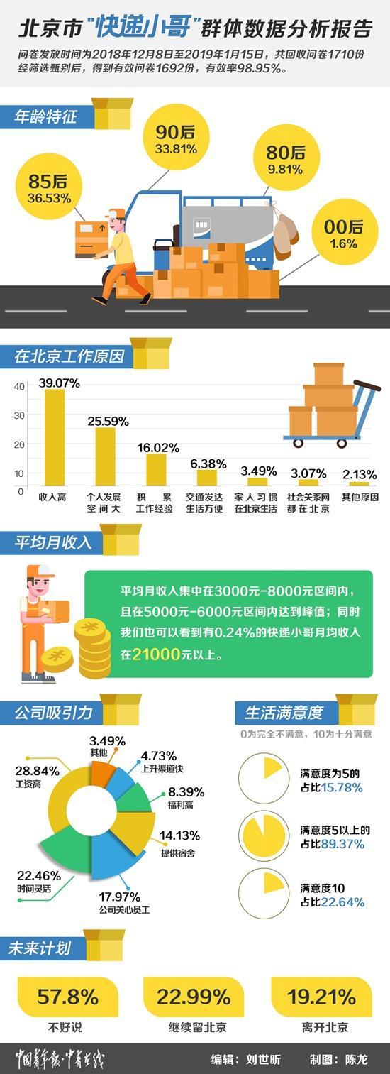 """北京近29万""""快递小哥""""画像:月入六千 6成已婚育"""