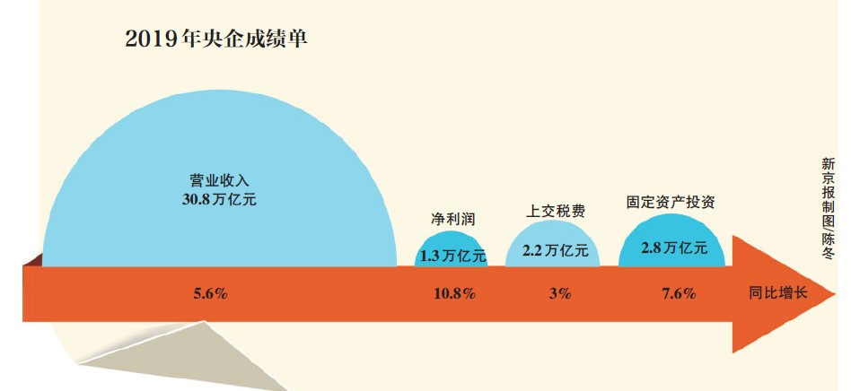 央企2019成绩单:净利润连续3年两位数增长
