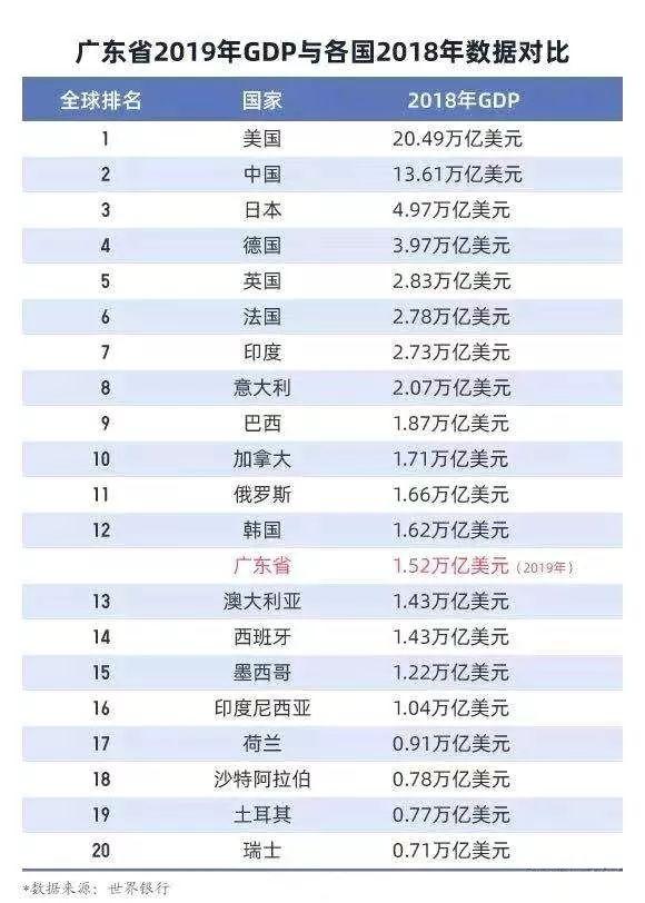 广东省GDP破10万亿元大关 碾压澳大利亚、瑞士等国