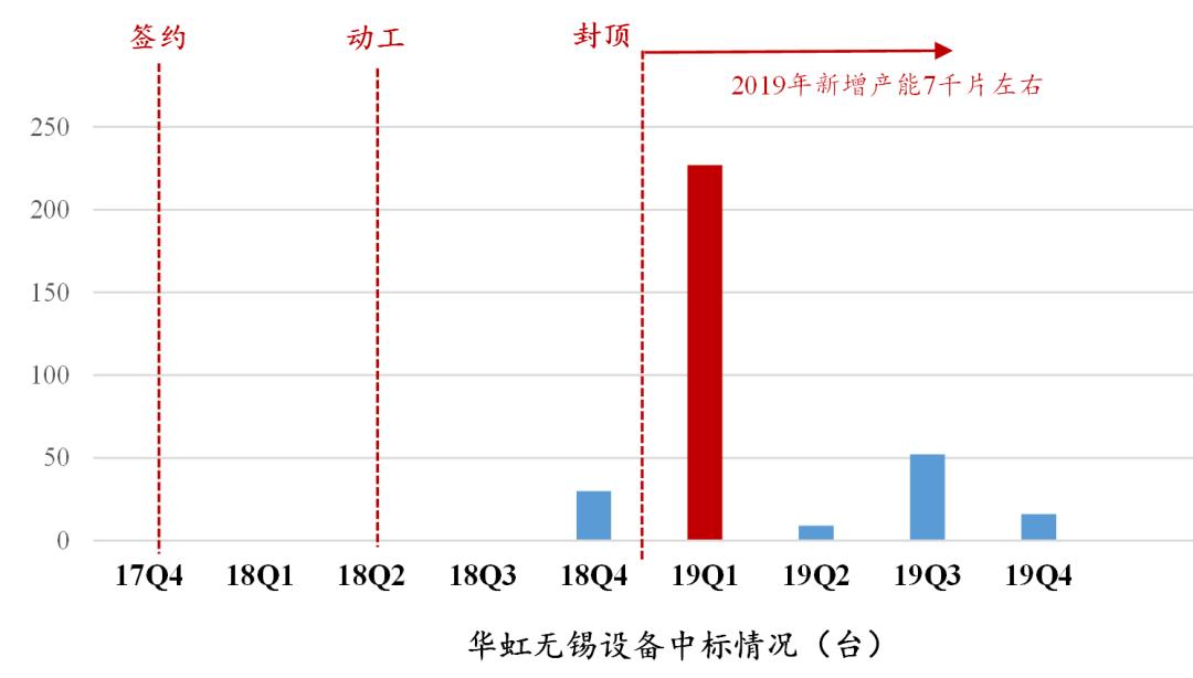 国泰君安:从三大产线招标看 国产半导体设备时代刚到