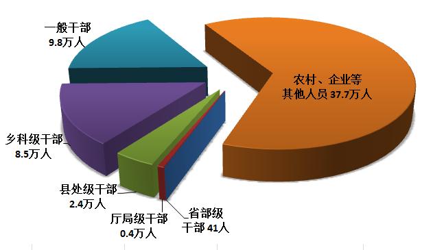 图1:全国纪检监察机关处分人员按职级划分图