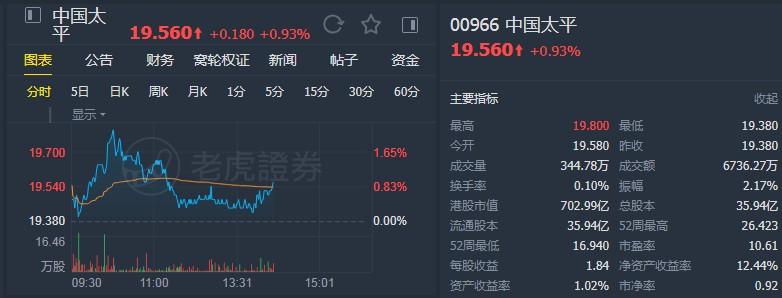 """野村:维持中国太平(00966)""""买入""""评级 上调目标价至27.25港元"""