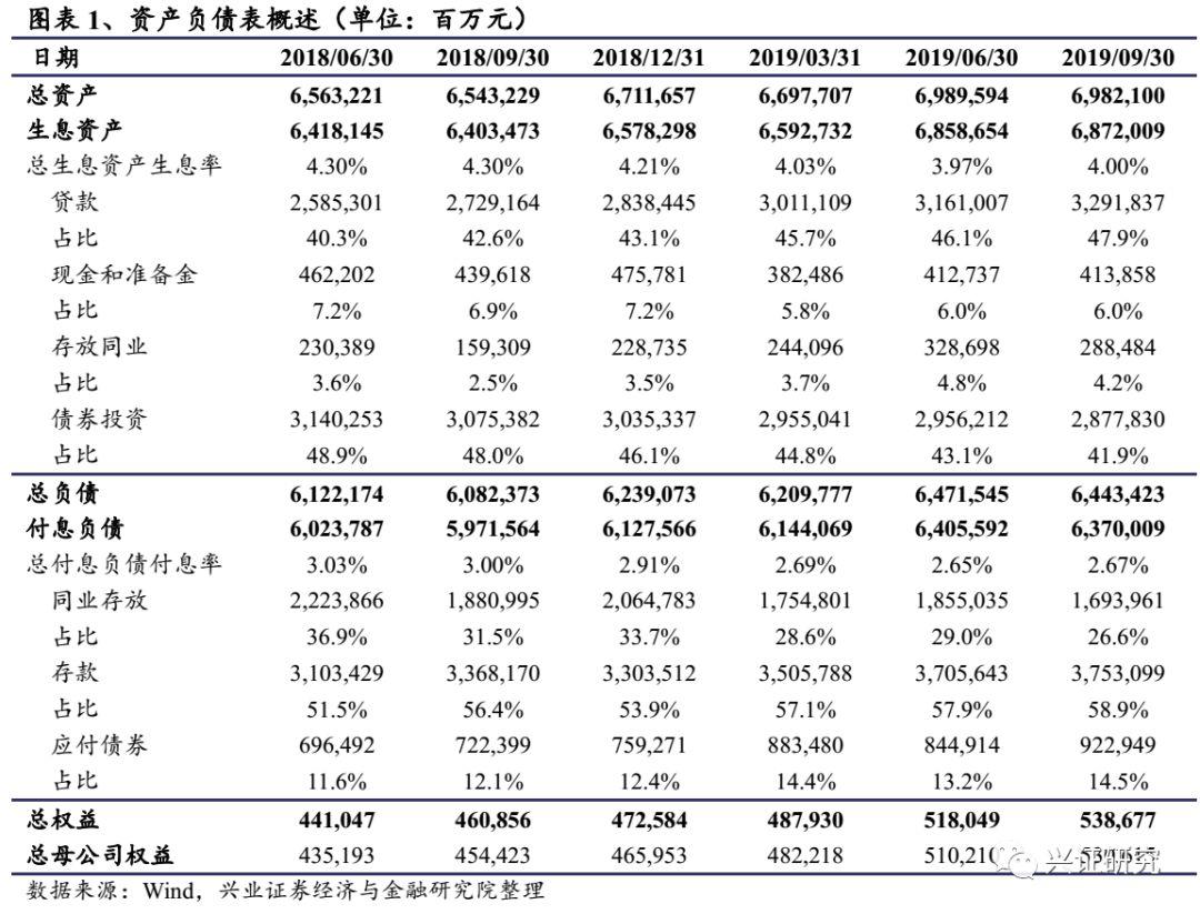 【金融傅慧芳】盈利能力稳步提升,资产质量显著夯实——兴业银行2019年业绩快报点评