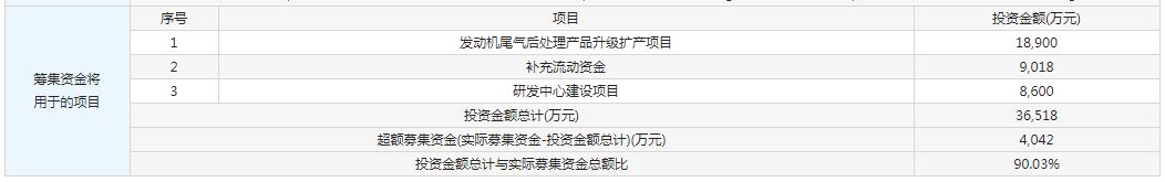 1月17日新股:艾可蓝申购特宝生物上市 公牛出中签率