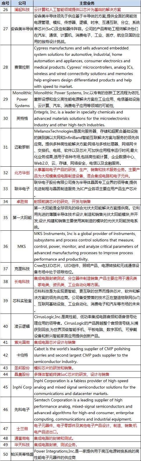 中美半导体上市公司市值大PK(附名单)