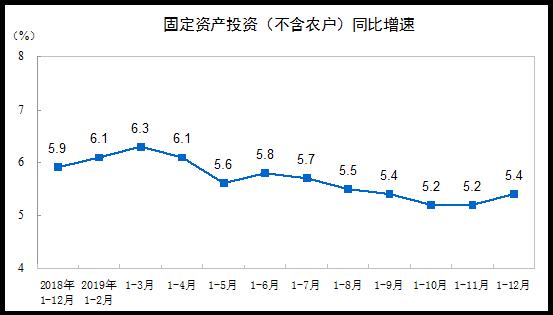 2019年全年全国固定资产投资增长5.4%