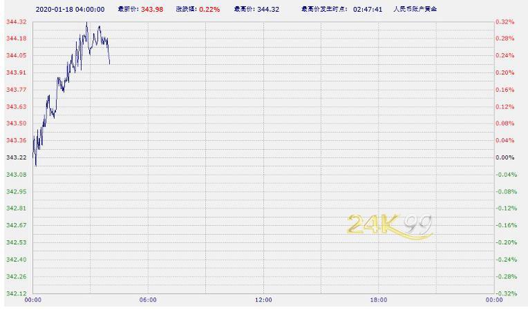 中国工商银行纸黄金纸白银周六亚市早盘涨跌不一