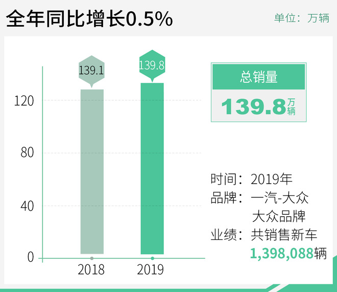 小幅上扬 一汽-大众品牌车型销量达139.8万辆