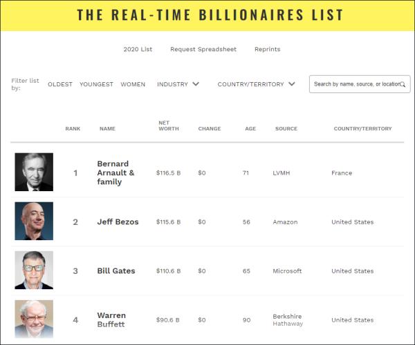 福布斯世界富豪实时排走榜