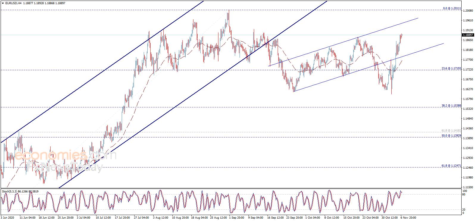 若攻克这一关键水平、金价恐进一步大涨 欧元分析